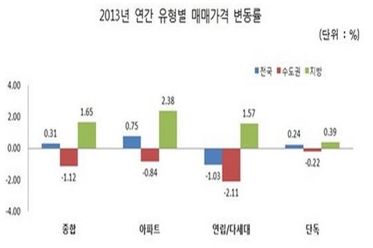 2013년도 연간 유형별 매매가격 변동률. ⓒ한국감정원