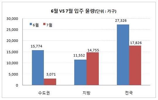 28일 부동산써브에 따르면 7월 전국 아파트 입주물량은 32곳 총 1만7826가구로 특히 수도권의 경우 지난달에 비해 1/5수준으로 급감했다.ⓒ부동산써브