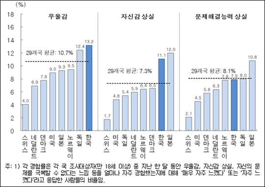 한국인의 우울감, 자신감 상실, 문제해결능력 상실 경험률 도표 ⓒ통계청
