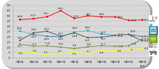 20대 총선이 불과 1주일 앞으로 다가온 상황에서 새누리당 지지율은 소폭 상승한 반면 더불어민주당 지지율은 약간 하락한 것으로 나타났다. ⓒ알앤써치