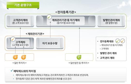 전자증권제도 기본 운영구조. ⓒ한국예탁결제원