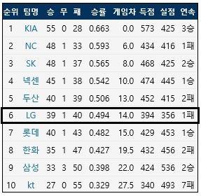 7월 11일 KBO리그 팀 순위 (출처: 야구기록실 KBReport.com)<br /> ⓒ 케이비리포트