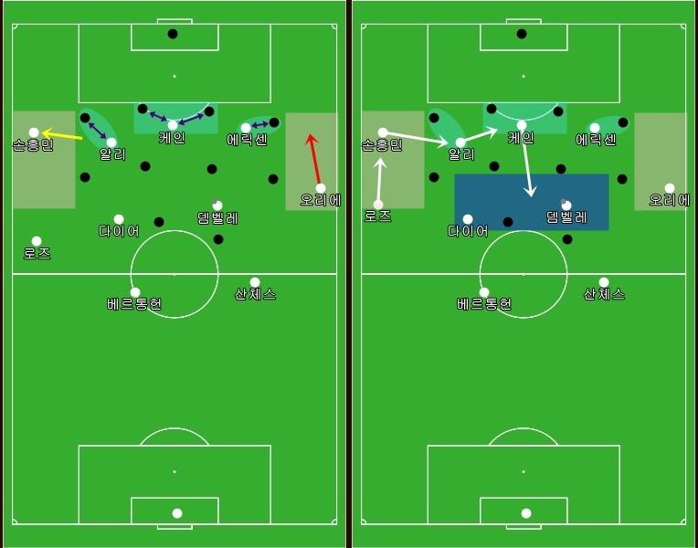 토트넘 4-2-3-1 포메이션의 공격시 측면 지역 공략