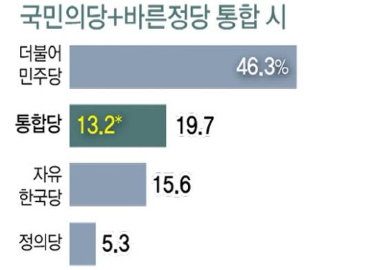 국민의당과 바른정당 통합시 지지율은 19.7%를 기록할 것으로 나타나 시너지 효과가 가장 높았다.(자료사진)ⓒ한국리서치