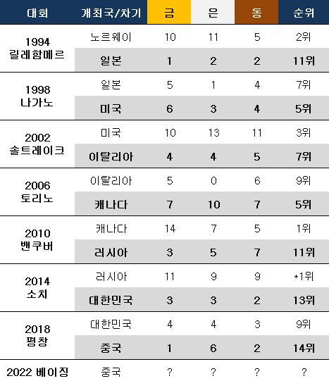 동계올림픽 차기 개최국 직전 대회 성적. ⓒ 데일리안 스포츠