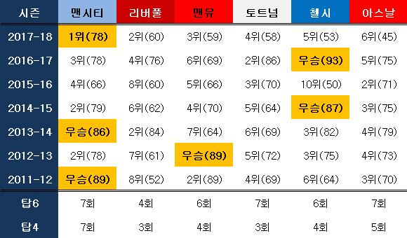 빅6 최근 7년간 성적(괄호안은 승점). ⓒ 데일리안 스포츠