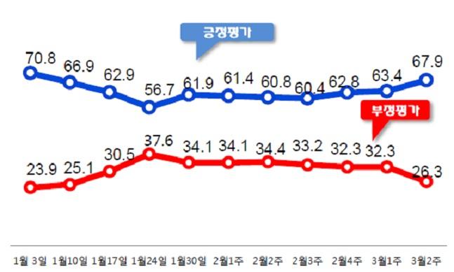 문재인 대통령의 국정 지지율이 전주 대비 4.5%포인트 상승한 67.9%를 기록했다. ⓒ데일리안