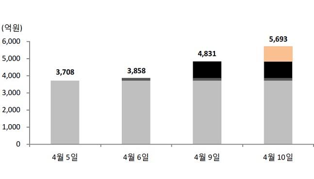 코스닥 벤처펀드 설정액.ⓒ금융투자협회, SK증권
