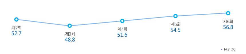 역대 전국동시지방선거 투표율. ⓒ중앙선거관리위원회