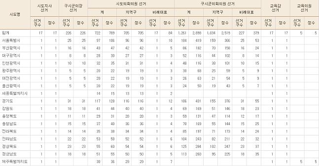 2014 지방선거 선거구수 및 정수 현황. ⓒ중앙선거관리위원회