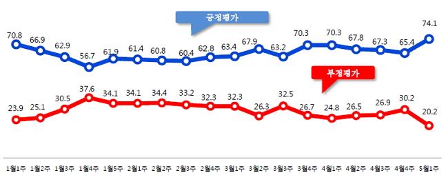 문재인 대통령의 국정지지율이 알앤써치 조사 이래 최고치인 74.1%를 기록했다. ⓒ알앤써치