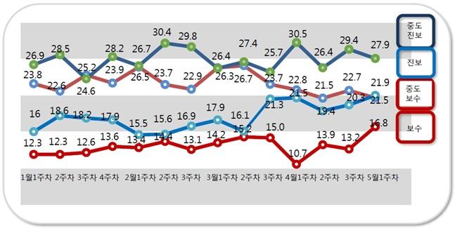 자신을 순수 보수성향이라고 응답한 비율이 16.8%로 직전조사대비(13.2%) 3.4%포인트 상승했다. ⓒ알앤써치