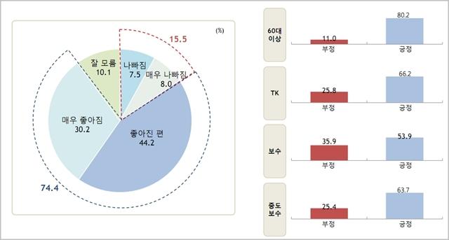 김정은 북한 국무위원장에 대한 우리 국민의 긍정적인 평가가 74.4%로 나타났다. ⓒ알앤써치