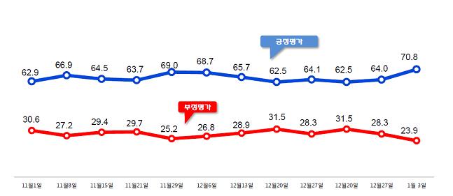 지난해 11월 첫째주~올 1월 첫째주 문재인 대통령 국정 지지율 ⓒ알앤써치