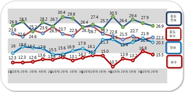 데일리안이 의뢰해 여론조사기관 '알앤써치'가 무선 100% 방식으로 실시한 5월 둘째주 정례조사에 따르면, 자신을 중도 보수성향이라고 응답한 비율이 22.3%로 전주대비(21.9%) 0.4%포인트 상승했다. ⓒ알앤써치