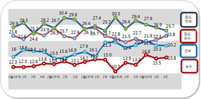 자신을 중도진보 성향이라고 응답한 비율은 25.7%로 지난주대비(26.9%) 1.2%포인트 감소했다. ⓒ알앤써치