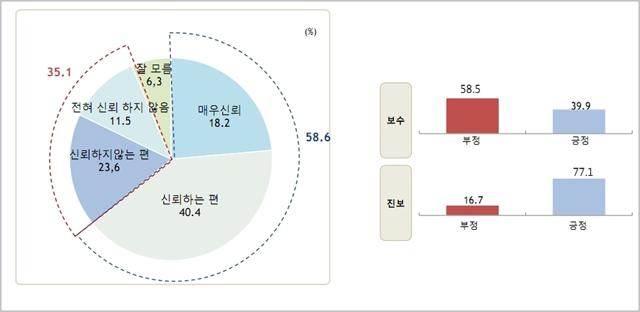 북한의 비핵화 의지에 대해 우리 국민의 58.6%는 신뢰한다고 응답했다. ⓒ알앤써치