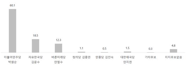서울시장 후보 지지율 ⓒ알앤써치