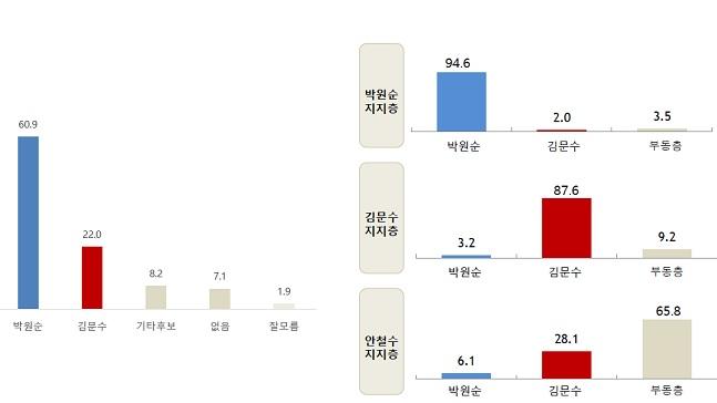 6.13서울시장 선거에서 더불어민주당 박원순 후보와 자유한국당 김문수 후보가