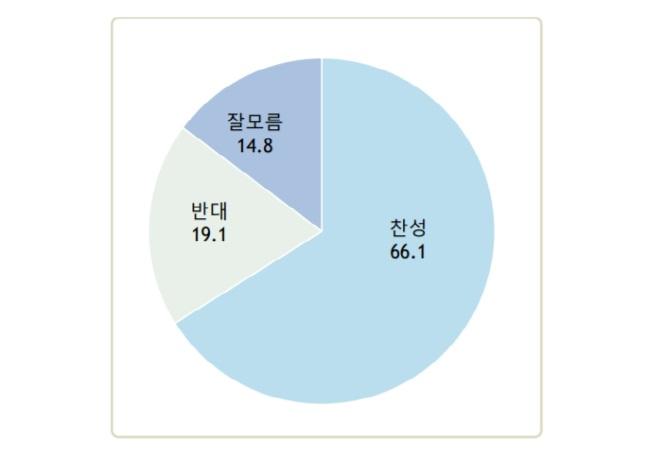 국민 66.1%가 국회의원 불체포특권 폐지에 찬성하는 것으로 조사됐다. ⓒ알앤써치
