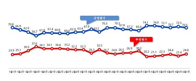 문재인 대통령 지지율 추이 ⓒ알앤써치