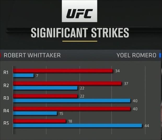 [UFC 225]휘태커VS로메로. SPOTV NOW 캡처