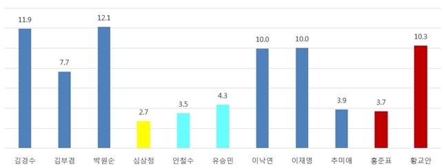 여론조사기관 알앤써치가 실시한 6월 셋째주 정례조사에 따르면, 차기 정치지도자 적합도에서 박원순 서울시장이 12.1%로 조사됐다. ⓒ알앤써치