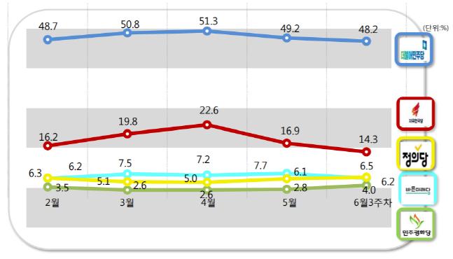 더불어민주당과 자유한국당, 바른미래당의 정당 지지율이 지난주 대비 소폭 하락했다. 정의당과 민주평화당은 상승했다. ⓒ알앤써치