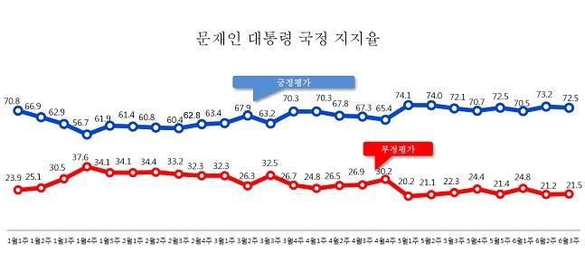 데일리안이 여론조사 전문기관 알앤써치에 의뢰해 실시한 6월 셋째주 정례조사에 따르면 문재인 대통령의 국정지지율은 72.5%로 나타났다. ⓒ알앤써치