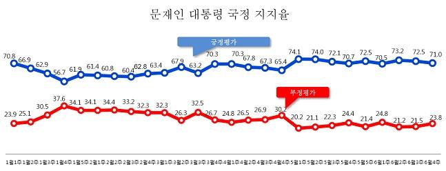 데일리안이 여론조사 전문기관 알앤써치에 의뢰해 실시한 6월 넷째주 정례조사에 따르면 문재인 대통령의 국정지지율은 71.0%로 나타났다. ⓒ알앤써치