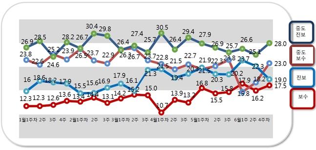 중도진보 성향 지지율은 28.0%로 지난 조사대비 2.9%포인트, 중도보수 성향은 23.0%로 4.8%포인트 상승했다.ⓒ알앤써치