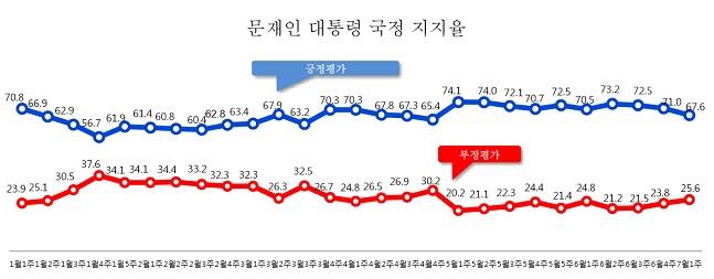 데일리안이 여론조사 전문기관 알앤써치에 의뢰해 실시한 7월 첫째주 정례조사에 따르면 문재인 대통령의 국정지지율은 67.6%로 나타났다. ⓒ알앤써치
