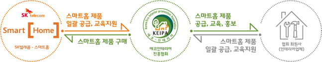 SK텔레콤이 스마트 인테리어 개념 설명도. ⓒ SKT