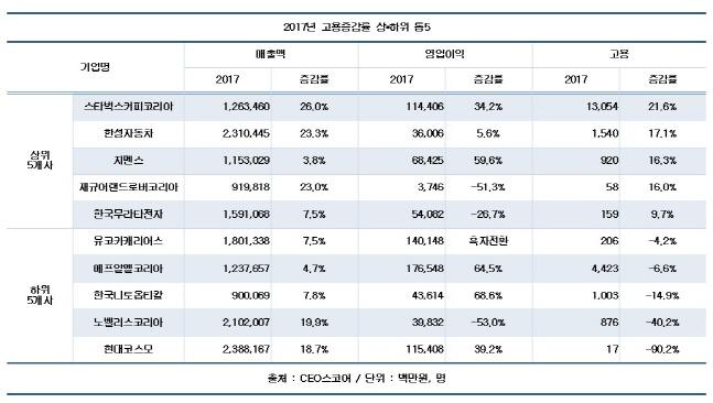 2017년 고용증감률 상·하위 톱5.ⓒCEO스코어