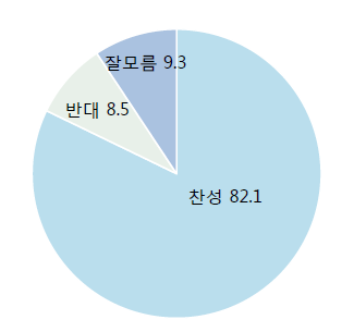 데일리안이 여론조사 전문기관 알앤써치에 의뢰해 실시한 7월 둘째주 정례조사에 따르면 국민 82.1%가 국회의원 무노동 무임금 제도화에 찬성했다. 반대 의견은 8.5%에 불과했다. ⓒ알앤써치