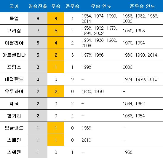 월드컵 결승 진출 역대 순위 ⓒ 데일리안 스포츠