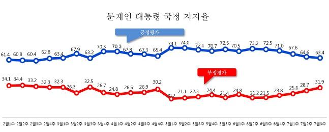 데일리안이 여론조사 전문기관 알앤써치에 의뢰해 실시한 7월 셋째주 정례조사에 따르면 문재인 대통령의 국정지지율은 지난주보다 1.2%포인트 떨어진 63.4%로 나타났다.ⓒ알앤써치