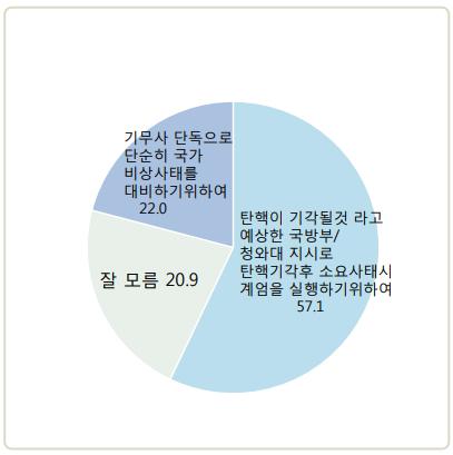 데일리안 조사에 따르면, 국민 57.1%는