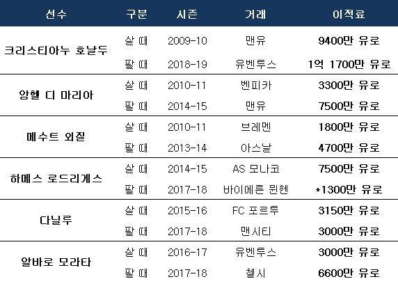 레알 마드리드 주요 선수 영입 및 판매액(하메스는 임대료). ⓒ 데일리안 스포츠