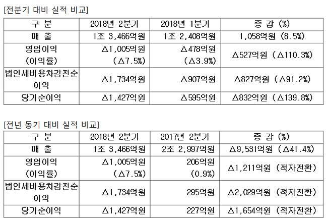 삼성중공업 2018년 2분기 실적.ⓒ삼성중공업