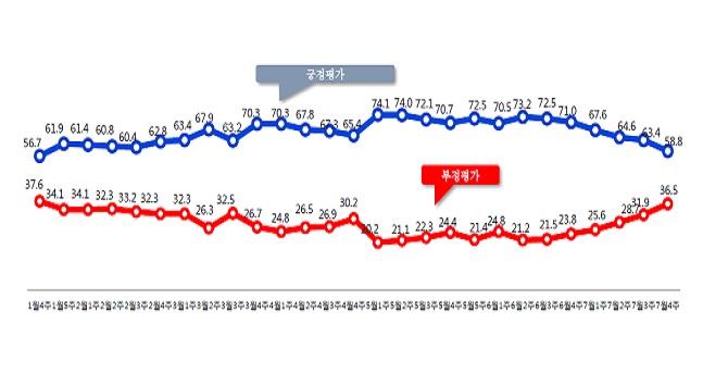 데일리안이 여론조사 전문기관 알앤써치에 의뢰해 실시한 7월 넷째주 정례조사에 따르면 문재인 대통령의 국정지지율은 지난주 보다 4.6%포인트 떨어진 58.8%로 나타났다. ⓒ알앤써치