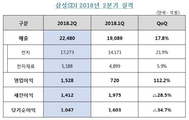 삼성SDI 2018년 2분기 실적(단위:억원)ⓒ삼성SDI