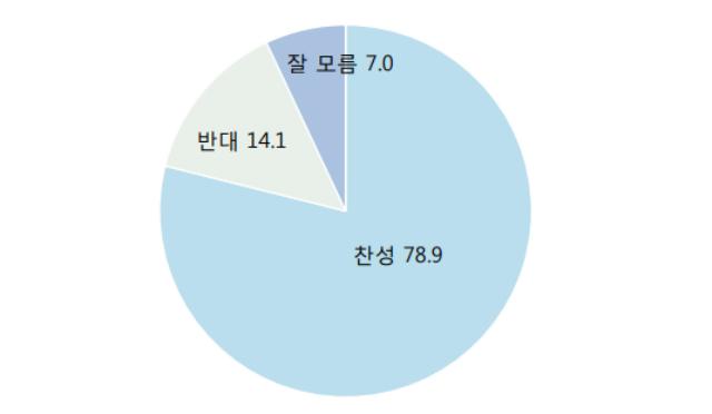 데일리안 여론조사에 따르면, 우리 국민 78.9%가 가정용 전기요금 누진제의 완전 폐지를 요구하는 것으로 나타났다. ⓒ알앤써치