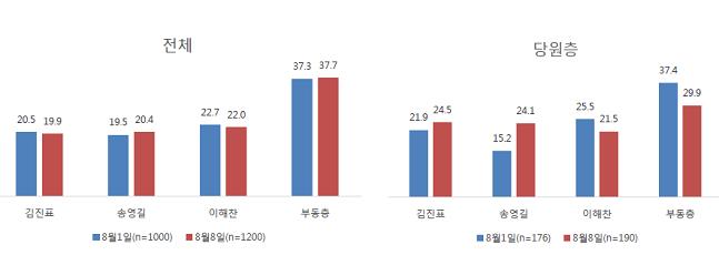 민주당 당원만을 상대로 했을 때는 김진표(24.5%), 송영길(24.1%), 이해찬(21.5%) 순으로 적합도 순위가 뒤집어졌다.ⓒ알앤써치