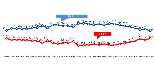 데일리안이 여론조사 전문기관 알앤써치에 의뢰해 실시한 8월 둘째주 정례조사에 따르면 문재인 대통령의 국정지지율은 지난주보다 4.1%포인트 떨어진 55.9%로 나타났다.ⓒ알앤써치