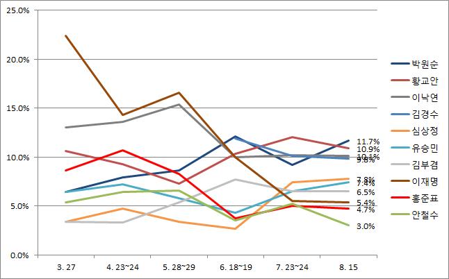 데일리안·알앤써치 8월 셋째주 차기 정치지도자 적합도 조사 결과, 이재명 경기도지사가 하락세를 보이며 올해 3월 최고점 대비 4분의 1을 밑도는 5.4%의 지지율을 기록했다. 박원순 서울특별시장(11.7%)·황교안 전 국무총리(10.9%)·이낙연 총리(10.1%)·김경수 경남도지사(9.8%)가 선두그룹을 형성했다. ⓒ데일리안