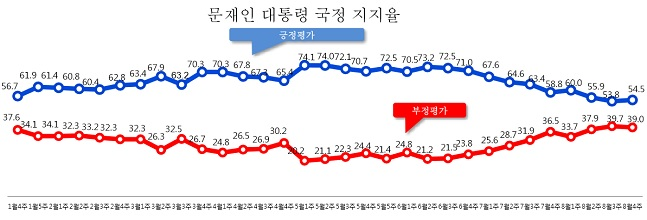 데일리안이 여론조사 전문기관 알앤써치에 의뢰해 실시한 8월 넷째주 정례조사에 따르면 문재인 대통령의 국정지지율은 지난주보다 0.7%포인트 상승한 54.5%로 나타났다.ⓒ알앤써치