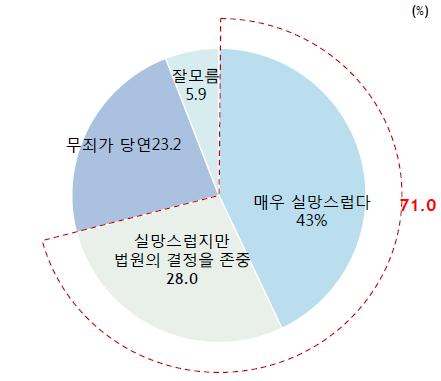 """국민 71.0%는 안희정 전 충남지사가 지난 14일 1심 선고공판에서 무죄 선고를 받은 데 대해 """"실망스럽다""""고 평가했다. ⓒ알앤써치"""
