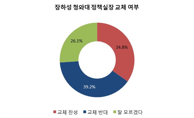 데일리안·알앤써치 8월 5주차 정기 여론조사에 따르면, 장하성 청와대 정책실장 교체에 관한 국민들의 찬반 여론이 오차범위 내에서 팽팽하게 맞서는 것으로 나타났다. ⓒ데일리안