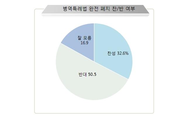 국민들의 절반은 병역특례법 완전폐지에 반대하는 것으로 나타났다. ⓒ알앤써치